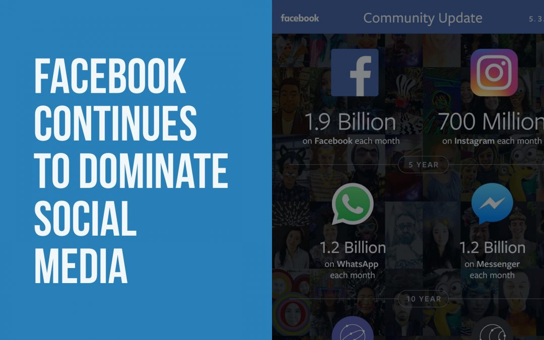 Facebook continues to dominate social media